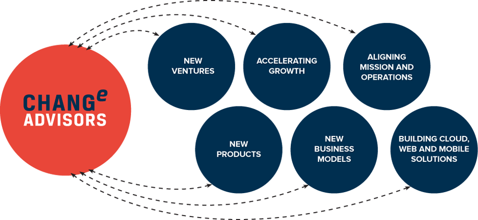 Change Advisors diagram highlighting the different capabilities we provide in launching new ventures, accelerating growth, aligning mission and operations as well as designing new products and business models and building cloud, web and mobile solutions.