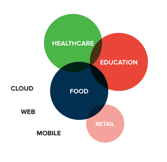 Change Advisors diagram highlighting our industry experience in healthcare, education, food and retail and expertise in cloud, web and mobile.